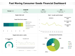 Fast Moving Consumer Goods Financial Dashboard Ppt PowerPoint Presentation Infographic Template Guide PDF
