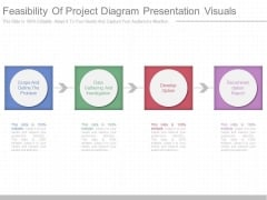 Feasibility Of Project Diagram Presentation Visuals
