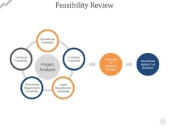 Feasibility Review Ppt PowerPoint Presentation Infographic Template Example File