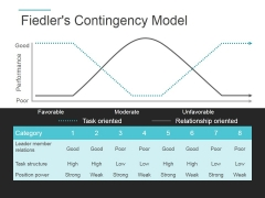 Fiedlers Contingency Model Ppt PowerPoint Presentation Rules
