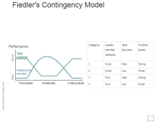 Fiedlers Contingency Model Ppt PowerPoint Presentation Templates