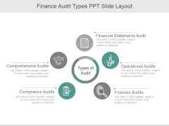 Finance Audit Types Ppt PowerPoint Presentation Slide Download