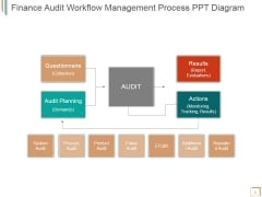 Finance Audit Workflow Management Process Ppt PowerPoint Presentation Model