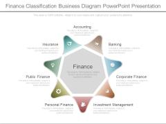 Finance Classification Business Diagram Powerpoint Presentation