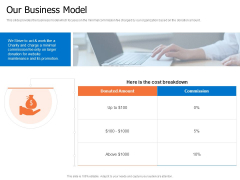Finance Elevator Pitch Our Business Model Ppt PowerPoint Presentation Inspiration Templates PDF