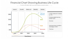 Financial Chart Showing Business Life Cycle Ppt PowerPoint Presentation Gallery Designs PDF