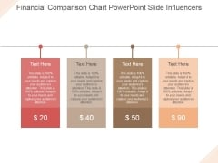Financial Comparison Chart Ppt PowerPoint Presentation Styles