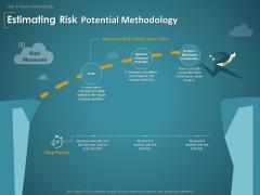 Financial Consultancy Proposal Estimating Risk Potential Methodology Ppt PowerPoint Presentation Slides Portrait PDF