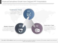 Financial Derivatives Growth Venn Diagram Ppt Presentation
