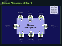 Financial Estimation Revamping Change Management Board Ppt Summary Examples PDF