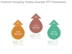 Financial Forcasting Timeline Example Ppt Presentation