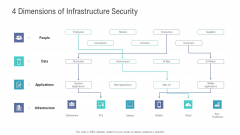 Financial Functional Assessment 4 Dimensions Of Infrastructure Security Ppt Professional Ideas PDF