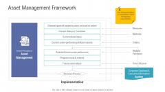Financial Functional Assessment Asset Management Framework Ppt Pictures Gridlines PDF