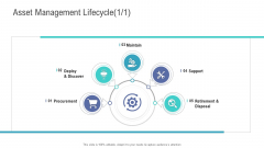Financial Functional Assessment Asset Management Lifecycle Ppt Influencers PDF