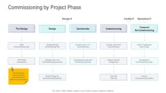 Financial Functional Assessment Commissioning By Project Phase Ideas PDF