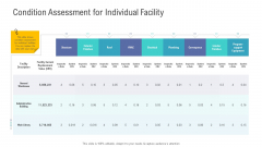 Financial Functional Assessment Condition Assessment For Individual Facility Template PDF