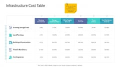 Financial Functional Assessment Infrastructure Cost Table Portrait PDF