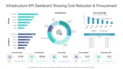 Financial Functional Assessment Infrastructure KPI Dashboard Showing Cost Reduction And Procurement Brochure PDF