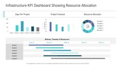 Financial Functional Assessment Infrastructure KPI Dashboard Showing Resource Allocation Ideas PDF
