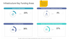 Financial Functional Assessment Infrastructure Key Funding Areas Ppt Summary Designs PDF