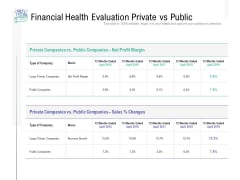 Financial Health Evaluation Private Vs Public Ppt PowerPoint Presentation Slides Example Introduction