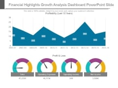 Financial Highlights Growth Analysis Dashboard Powerpoint Slide