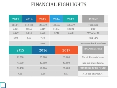Financial Highlights Ppt PowerPoint Presentation Designs Download