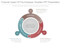 Financial Impact Of The Employee Template Ppt Presentation