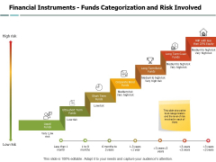 Financial Instruments Funds Categorization And Risk Involved Ppt PowerPoint Presentation Slides Slideshow