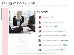 Financial PAR Key Figures For FY 19 20 Ppt Slides Templates PDF