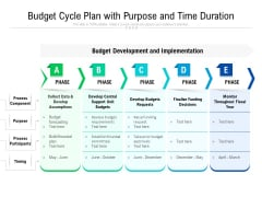 Financial Planning Process With Purpose And Time Duration Ppt PowerPoint Presentation Gallery Icon PDF