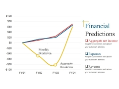 Financial Predictions Template 1 Ppt PowerPoint Presentation Summary Deck