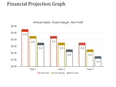 Financial Projection Graph Template 2 Ppt PowerPoint Presentation Ideas