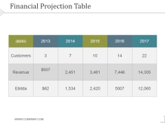 Financial Projection Table 2 Ppt PowerPoint Presentation Information