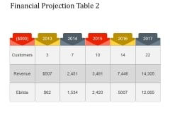 Financial Projection Table 2 Ppt PowerPoint Presentation Layouts