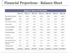 Financial Projections Balance Sheet Ppt PowerPoint Presentation Outline File Formats