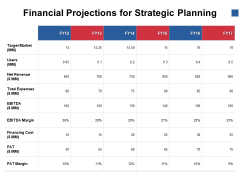 Financial Projections For Strategic Planning Ppt PowerPoint Presentation Icon Templates