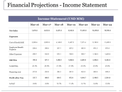 Financial Projections Income Statement Ppt PowerPoint Presentation Inspiration Design Templates