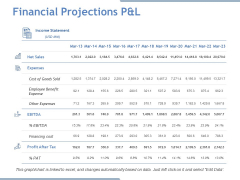 Financial Projections P And L Ppt PowerPoint Presentation Model Design Inspiration