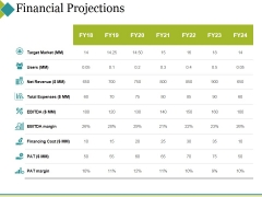 Financial Projections Ppt PowerPoint Presentation Professional Graphics Pictures