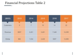Financial Projections Table 2 Ppt PowerPoint Presentation Styles Slides