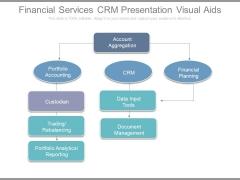 Financial Services Crm Presentation Visual Aids