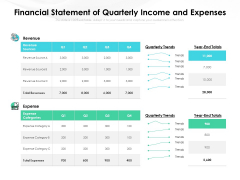 Financial Statement Of Quarterly Income And Expenses Ppt PowerPoint Presentation Gallery Graphic Images PDF