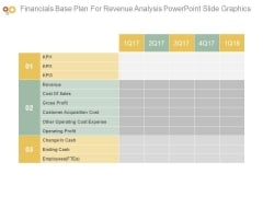 Financials Base Plan For Revenue Analysis Powerpoint Slide Graphics