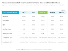 Financials Forecast Of Income Statement And Balance Sheet Numbers Summary PDF