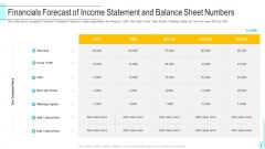 Financials Forecast Of Income Statement And Balance Sheet Numbers Topics PDF