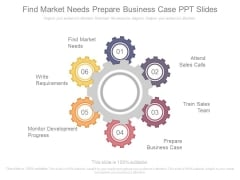 Find Market Needs Prepare Business Case Ppt Slides