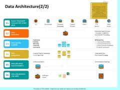 Firm Productivity Administration Data Architecture Integration Ppt PowerPoint Presentation Model Portfolio PDF