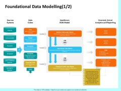 Firm Productivity Administration Foundational Data Modelling Sources Ppt PowerPoint Presentation Inspiration Designs Download PDF