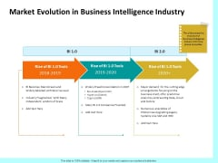 Firm Productivity Administration Market Evolution In Business Intelligence Industry Demonstration PDF